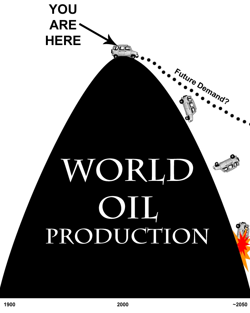Peak Oil: What To Do When The Wells Run Dry