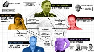 Petraeus Scandal Flow Chart